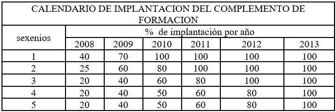 Calendario implantación