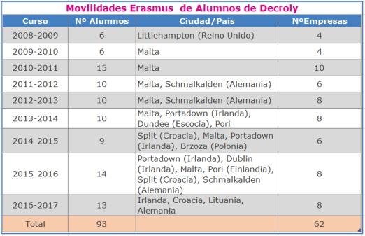 6-movilidades_erasmus_1