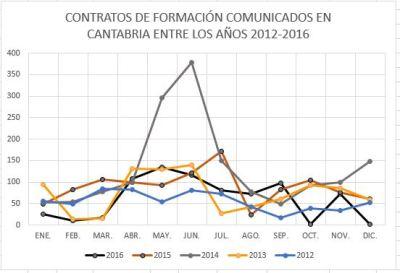 7-contratos-de-formacion-comunicados-en-cantabria-en-los-anos-2012-2016-grafico-1
